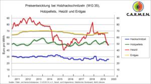 Preisentwicklung Pellets - 2010 - 2020